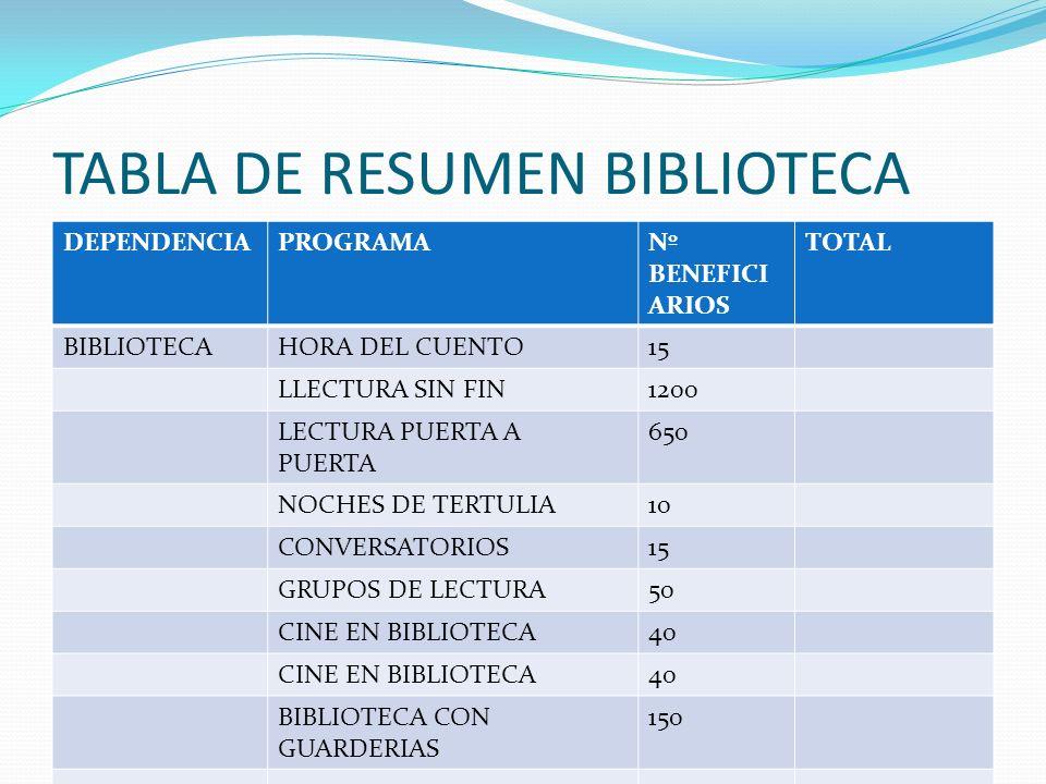 TABLA DE RESUMEN Y COMUNIDAD BENEFICIADA DEPENDENC IA PROGRAMANº BENEFICIARI OS TOTAL GENERAL TALLER CABALLITOS DE PALO 13 RECITALES POETICOS 85 3.106
