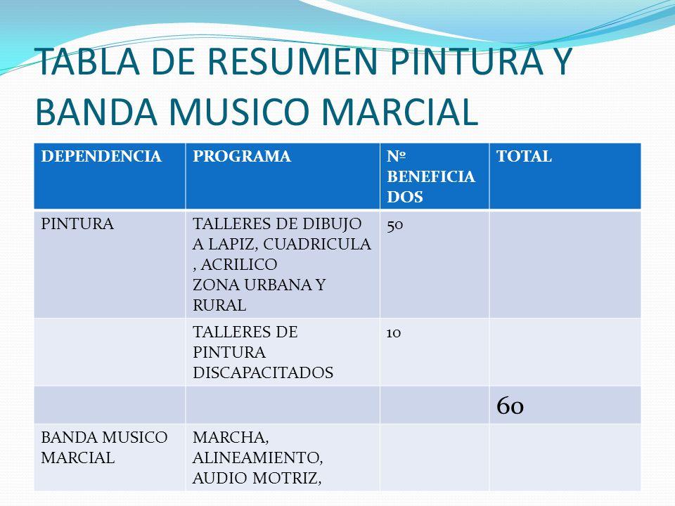 TABLA DE RESUMEN ESCUELA DE MUSICA DEPENDENCIAPROGRAMANº BENEFICIA RIO TOTAL ESCUELA DE MUSICA TALLERES DE GUITARRA 15 SEMILLERO RURAL80 SEMILLERO URB