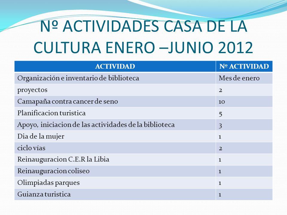 TOTAL DE PERSONAS NENEFICIADAS CON LAS ACTIVIDADES CULTURALES TOTAL GENERAL DE PERSONAS BENEFICIADAS 5.178