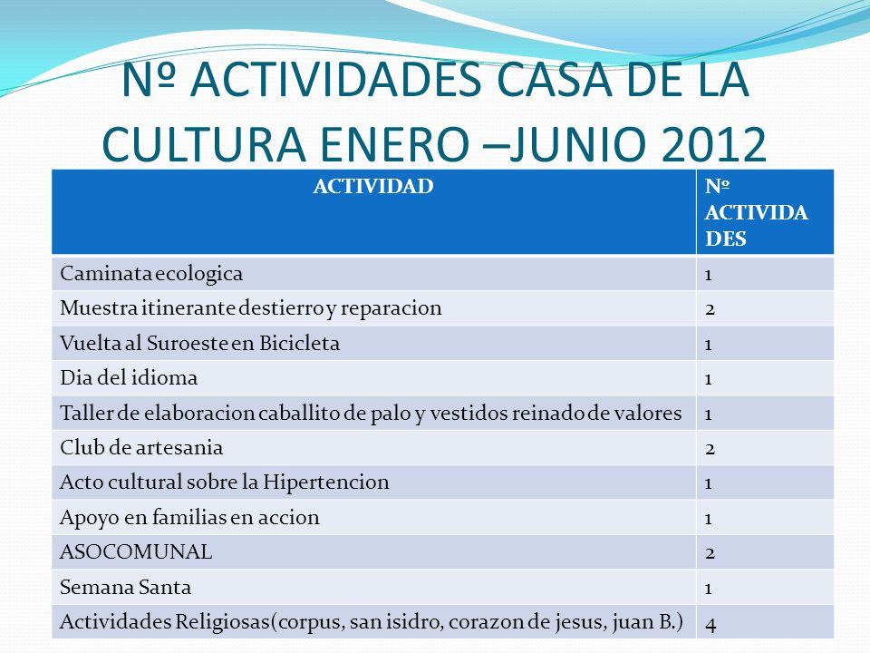 Nº ACTIVIDADES CASA DE LA CULTURA ENERO –JUNIO 2012 ACTIVIDADNº ACTIVIDAD Organización e inventario de bibliotecaMes de enero proyectos2 Camapaña cont