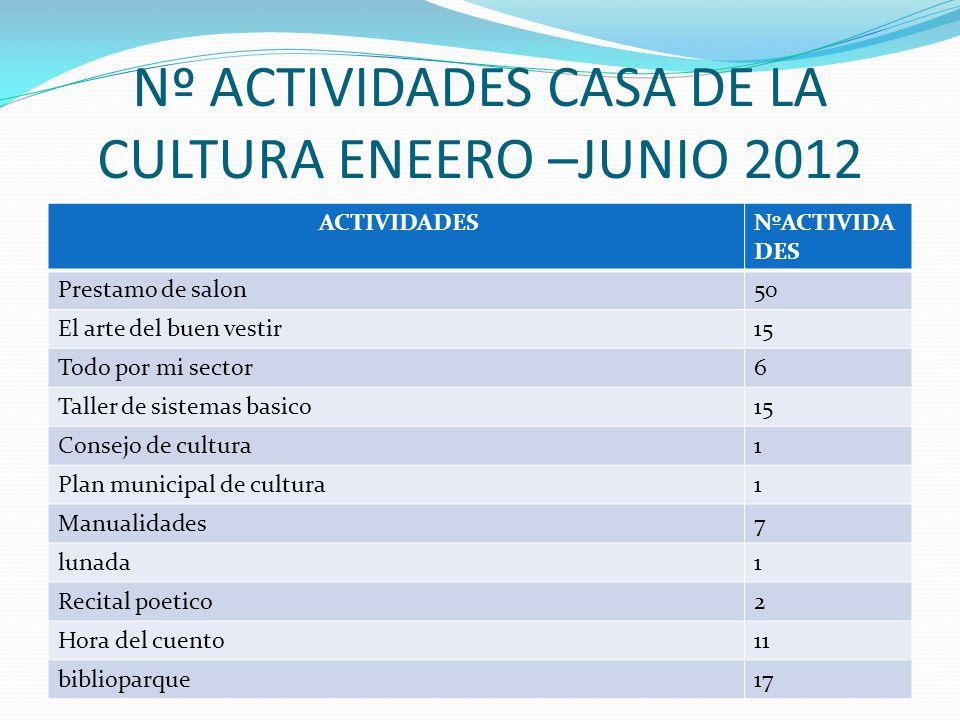Nº ACTIVIDADES CASA DE LA CULTURA ENERO –JUNIO 2012 ACTIVIDADNº ACTIVIDA DES Caminata ecologica1 Muestra itinerante destierro y reparacion2 Vuelta al