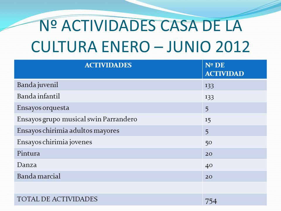 Nº ACTIVIDADES CASA DE LA CULTURA ENERO –JUNIO 2012 ACTIVIDADESNº DE ACTIVIDADES Lectura sin fin15 Lectura puerta a puerta16 Biblioteca y guarderias22