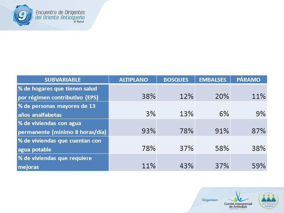 SUBVARIABLE ALTIPLANOBOSQUESEMBALSESPÁRAMO % de hogares que tienen salud por régimen contributivo (EPS) 38%12%20%11% % de personas mayores de 13 años analfabetas 3%13%6%9% % de viviendas con agua permanente (mínimo 8 horas/día) 93%78%91%87% % de viviendas que cuentan con agua potable 78%37%58%38% % de viviendas que requiere mejoras 11%43%37%59%