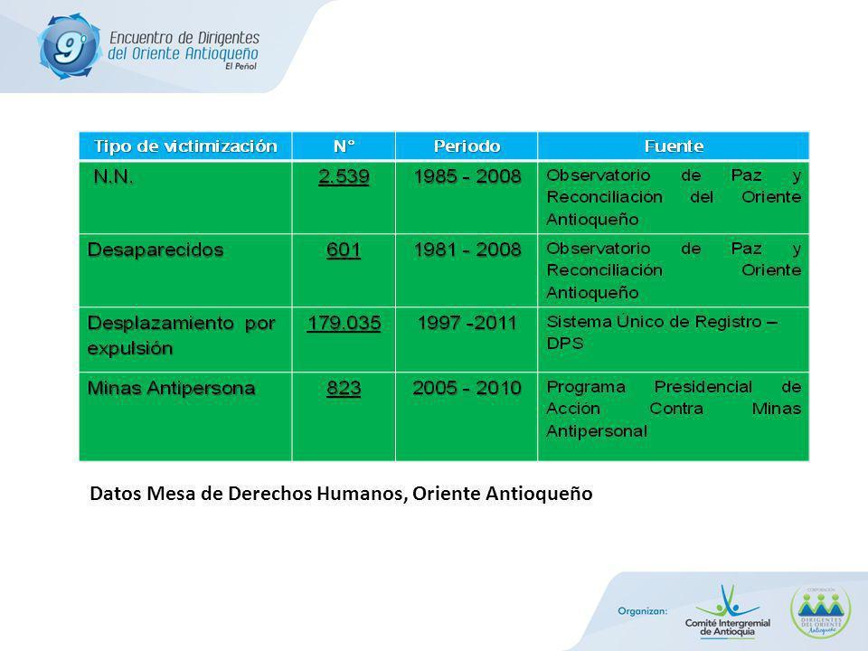 Datos Mesa de Derechos Humanos, Oriente Antioqueño