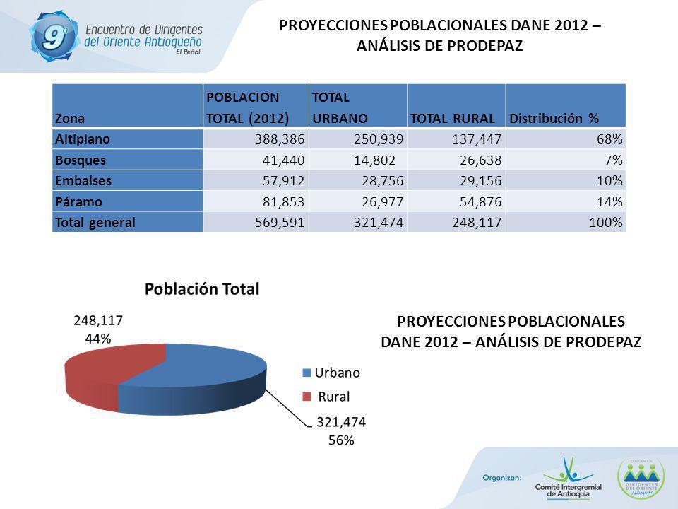 Zona POBLACION TOTAL (2012) TOTAL URBANOTOTAL RURALDistribución % Altiplano 388,386 250,939 137,44768% Bosques 41,440 14,802 26,6387% Embalses 57,912 28,756 29,15610% Páramo 81,853 26,977 54,87614% Total general 569,591 321,474 248,117100% PROYECCIONES POBLACIONALES DANE 2012 – ANÁLISIS DE PRODEPAZ