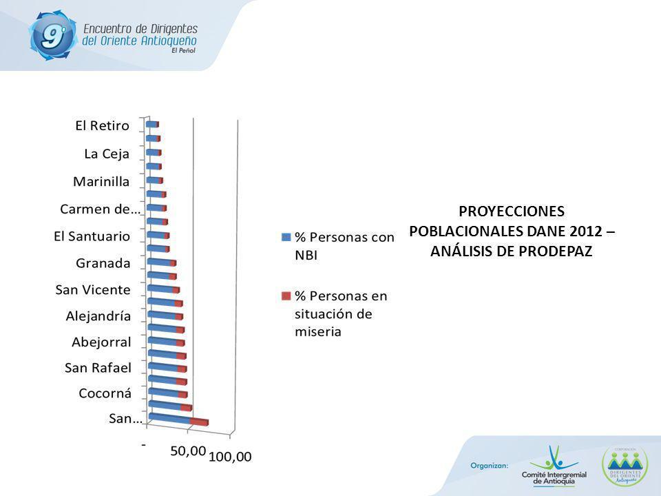 Si se analiza por Zona, Bosques y Páramo son las que presentan mayor nivel de Necesidades Básicas Insatisfechas.