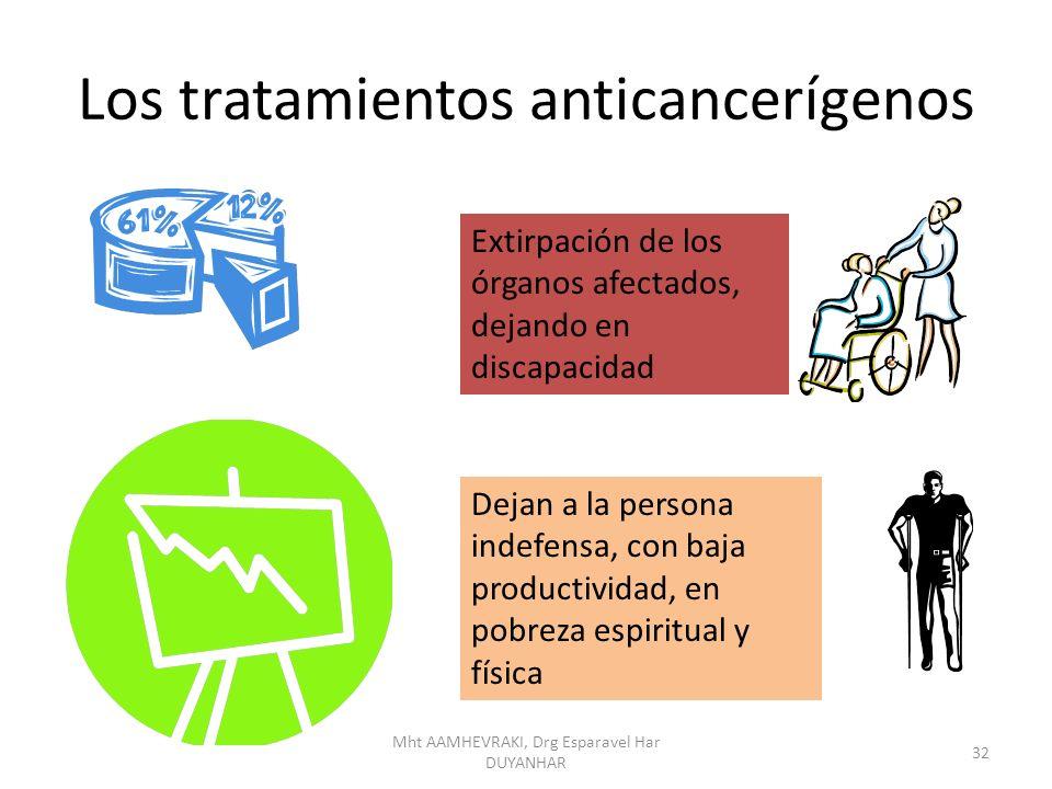 Los tratamientos anticancerígenos Extirpación de los órganos afectados, dejando en discapacidad Dejan a la persona indefensa, con baja productividad,
