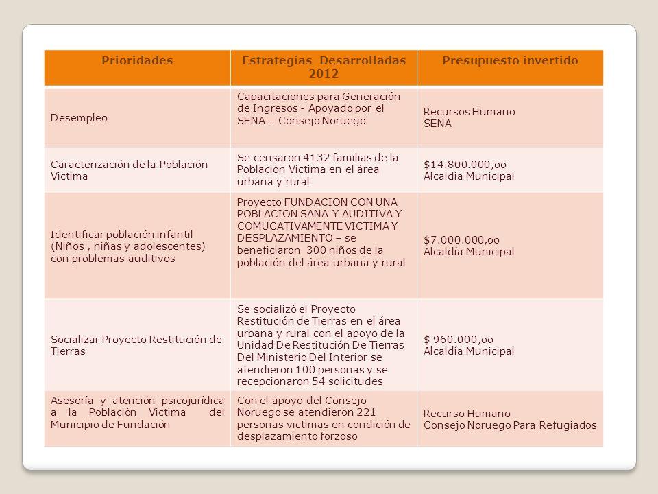 PrioridadesEstrategias Desarrolladas 2012 Presupuesto invertido Desempleo Capacitaciones para Generación de Ingresos - Apoyado por el SENA – Consejo N