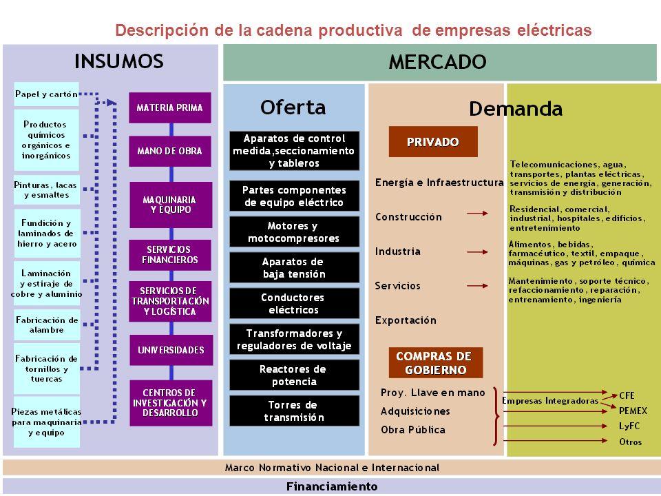 Descripción de la cadena productiva de empresas eléctricas