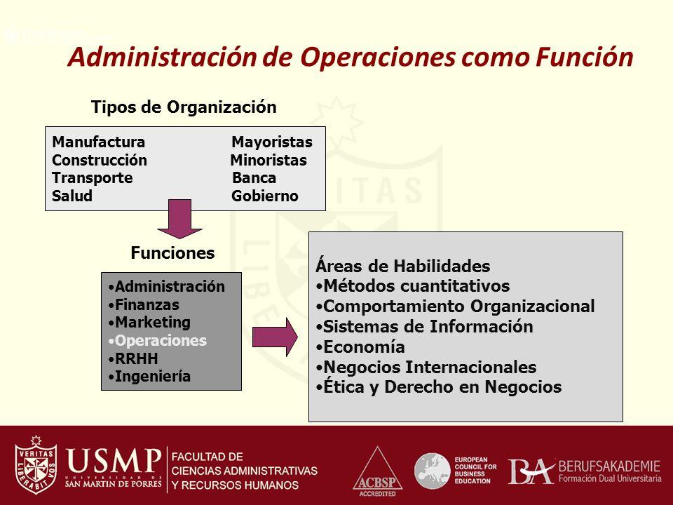 Administración de Operaciones como Función Manufactura Mayoristas Construcción Minoristas Transporte Banca Salud Gobierno Tipos de Organización Funcio