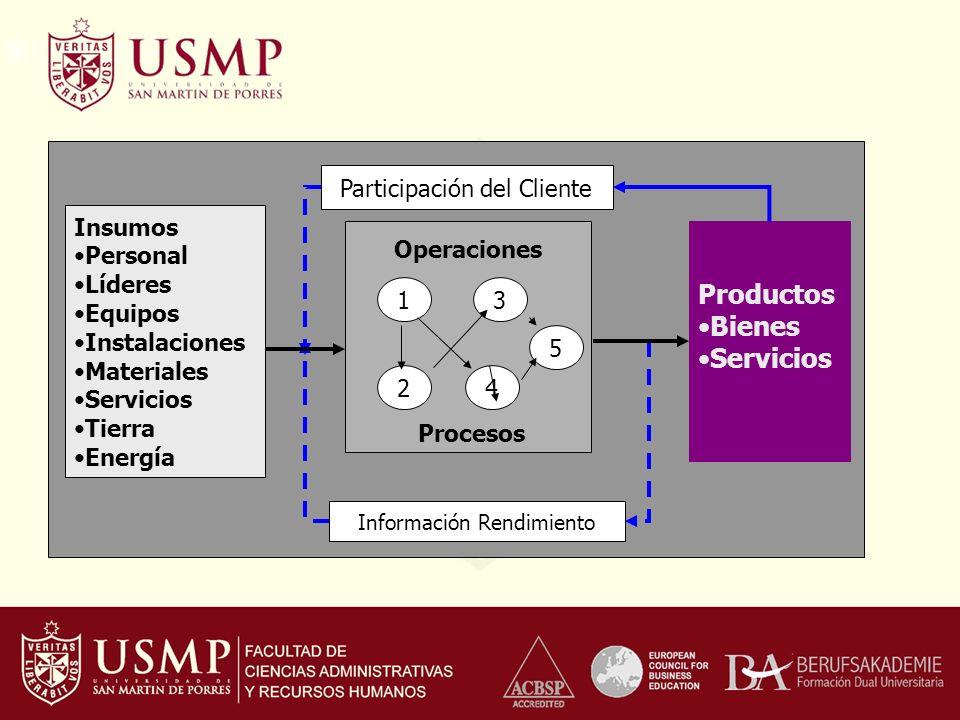 1 24 3 5 Operaciones Procesos Insumos Personal Líderes Equipos Instalaciones Materiales Servicios Tierra Energía Productos Bienes Servicios Participac