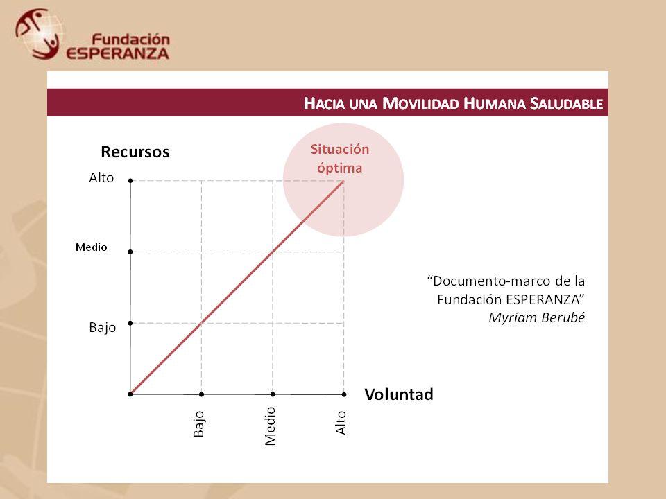 HERRAMIENTAS (al interior de la Fundación) TRABAJO EN EQUIPO FORMACIÓN CONSTANTE RETROALIMENTACIÓN INVESTIGACIÓN-ACTUALIZACIÓN AUTOEVALUACIÓN COEVALUACIÓN
