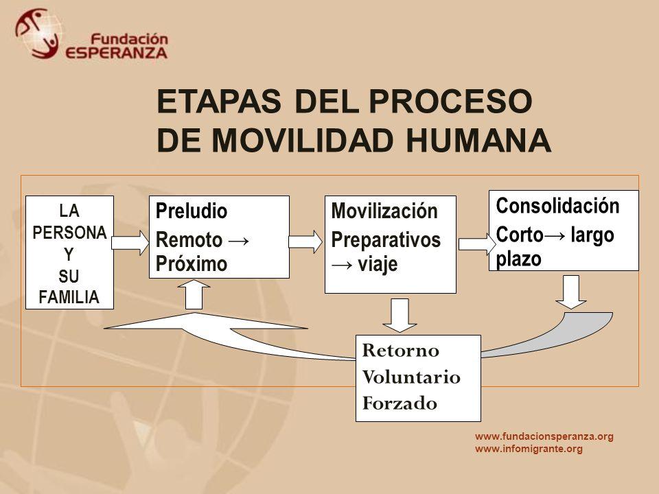 TRABAJO EN RED vs. ESTRUCTURACIÓN DE REDES www.fundacionesperanza.org www.infomigrante.org