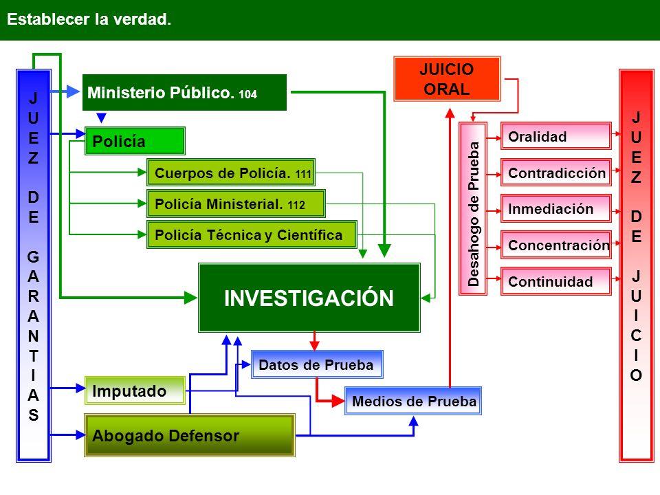 Establecer la verdad.JUEZDEGARANTIASJUEZDEGARANTIAS Ministerio Público.
