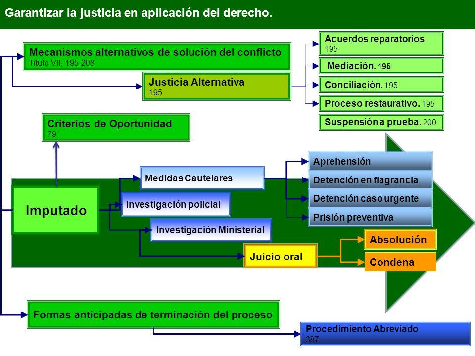 Garantizar la justicia en aplicación del derecho. Imputado Mecanismos alternativos de solución del conflicto Título VII, 195-208 Formas anticipadas de