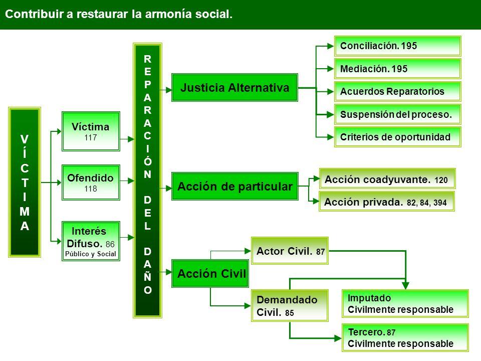 Contribuir a restaurar la armonía social. VÍCTIMAVÍCTIMA Víctima 117 Ofendido 118 Interés Difuso. 86 Público y Social Justicia Alternativa REPARACIÓND