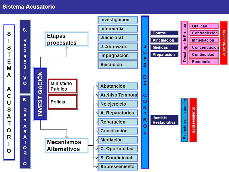 Sistema Acusatorio SISTEMAACUSATORIOSISTEMAACUSATORIO Etapas procesales INVESTIGACIÓN Investigación Oralidad Desahogo de Prueba Mecanismos Alternativos S.