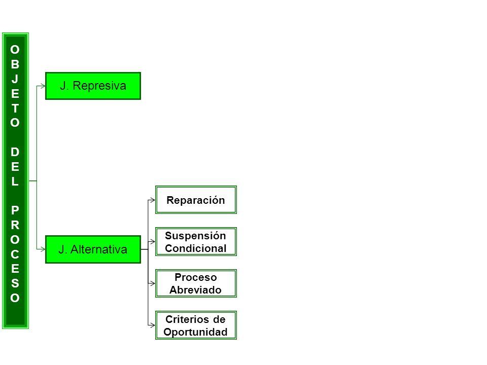 OBJETODELPROCESOOBJETODELPROCESO J. Represiva J. Alternativa Reparación Suspensión Condicional Proceso Abreviado Criterios de Oportunidad