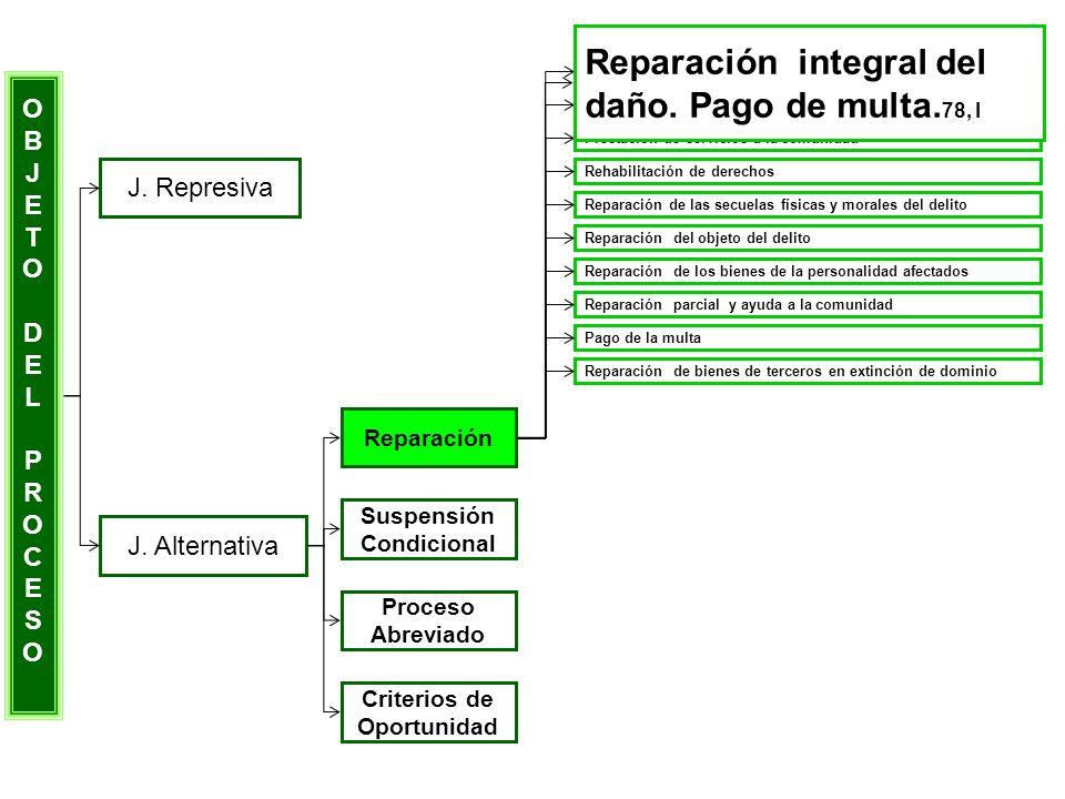 OBJETODELPROCESOOBJETODELPROCESO J. Represiva J. Alternativa Reparación Suspensión Condicional Proceso Abreviado Criterios de Oportunidad Reparación,