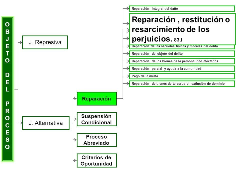 OBJETODELPROCESOOBJETODELPROCESO J. Represiva J. Alternativa Reparación Suspensión Condicional Proceso Abreviado Criterios de Oportunidad Reparación i