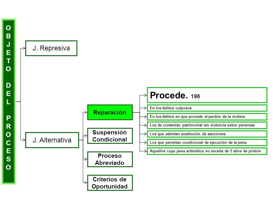 OBJETODELPROCESOOBJETODELPROCESO J. Represiva J. Alternativa Reparación Suspensión Condicional Proceso Abreviado Criterios de Oportunidad Procede. 196