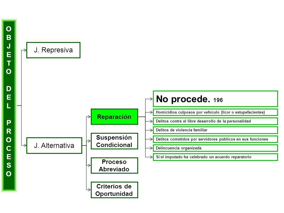 OBJETODELPROCESOOBJETODELPROCESO J. Represiva J. Alternativa Reparación Suspensión Condicional Proceso Abreviado Criterios de Oportunidad No procede.
