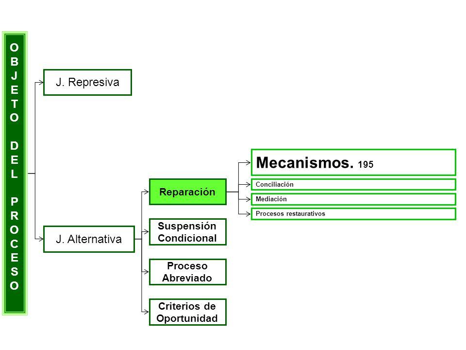 OBJETODELPROCESOOBJETODELPROCESO J. Represiva J. Alternativa Reparación Suspensión Condicional Proceso Abreviado Criterios de Oportunidad Mecanismos.