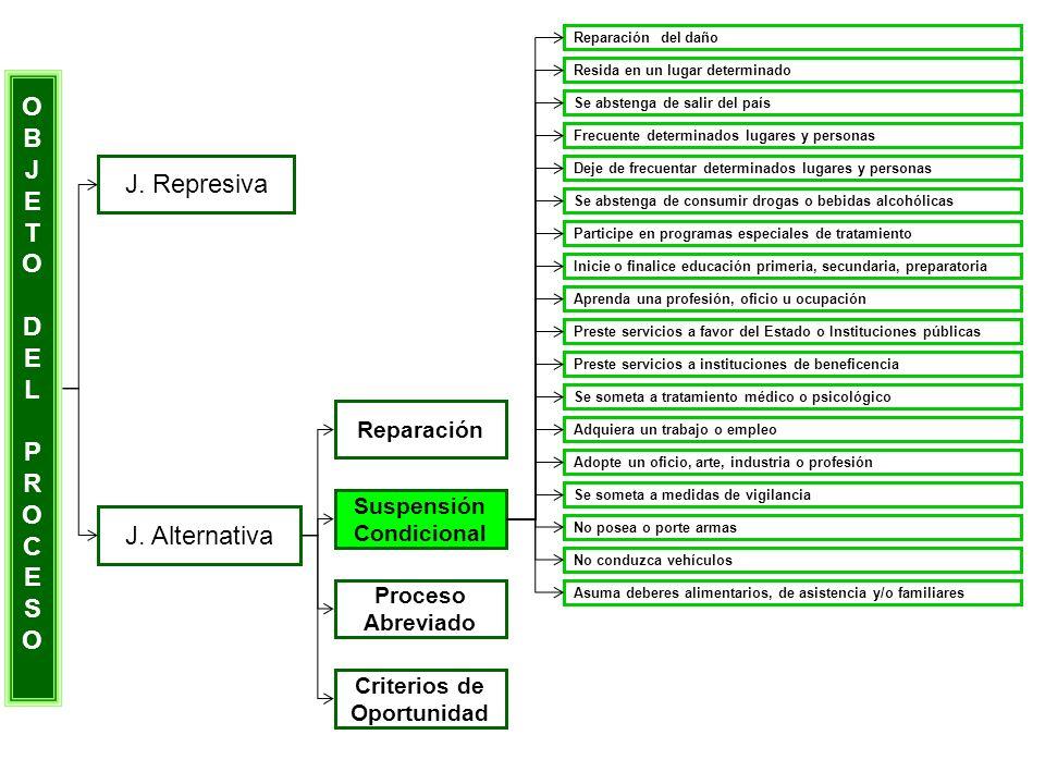 OBJETODELPROCESOOBJETODELPROCESO J. Represiva J. Alternativa Reparación Suspensión Condicional Proceso Abreviado Criterios de Oportunidad Reparación d