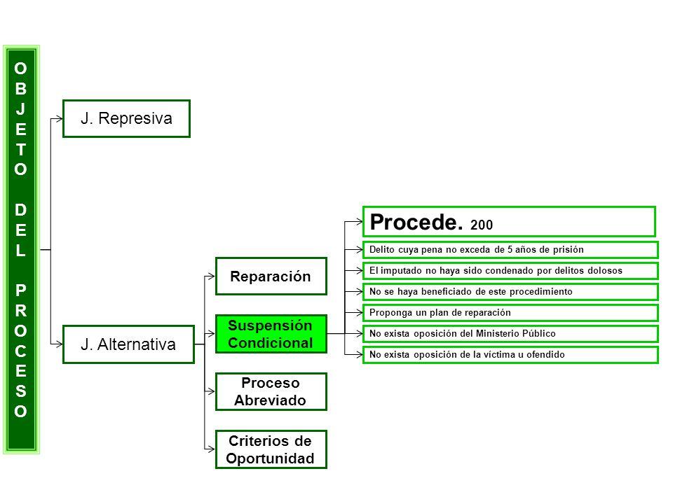 OBJETODELPROCESOOBJETODELPROCESO J. Represiva J. Alternativa Reparación Suspensión Condicional Proceso Abreviado Criterios de Oportunidad Delito cuya