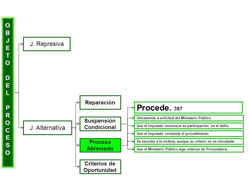 OBJETODELPROCESOOBJETODELPROCESO J. Represiva J. Alternativa Reparación Suspensión Condicional Proceso Abreviado Criterios de Oportunidad Únicamente a