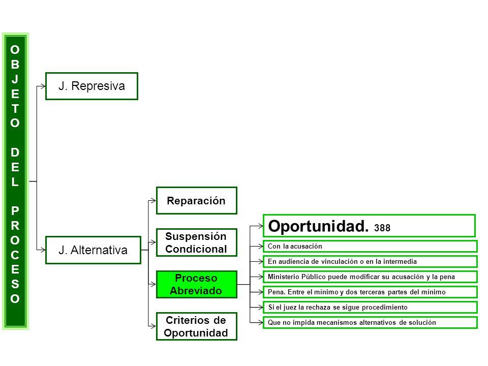 OBJETODELPROCESOOBJETODELPROCESO J. Represiva J. Alternativa Reparación Suspensión Condicional Proceso Abreviado Criterios de Oportunidad Con la acusa