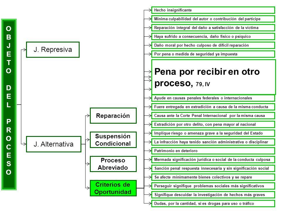 OBJETODELPROCESOOBJETODELPROCESO J. Represiva J. Alternativa Reparación Suspensión Condicional Proceso Abreviado Criterios de Oportunidad Hecho insign