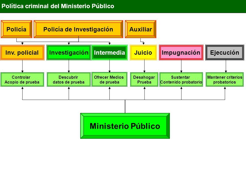 IntermediaInvestigaciónJuicioImpugnaciónEjecución Política criminal del Ministerio Público Ministerio Público Descubrir datos de prueba Ofrecer Medios