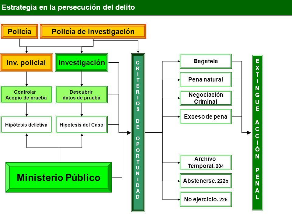 Investigación Estrategia en la persecución del delito Ministerio Público Descubrir datos de prueba Inv. policial Controlar Acopio de prueba Hipótesis