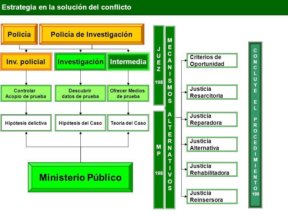 IntermediaInvestigación Estrategia en la solución del conflicto Ministerio Público Descubrir datos de prueba Ofrecer Medios de prueba Inv. policial Co