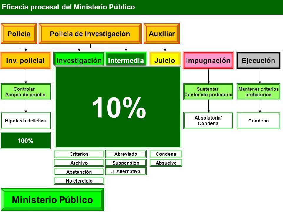 IntermediaInvestigaciónJuicioImpugnaciónEjecución Eficacia procesal del Ministerio Público Ministerio Público Descubrir datos de prueba Ofrecer Medios