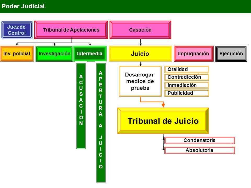 IntermediaInvestigación Juicio ImpugnaciónEjecución Poder Judicial. Tribunal de Juicio Desahogar medios de prueba Inv. policial Juez de Control Tribun