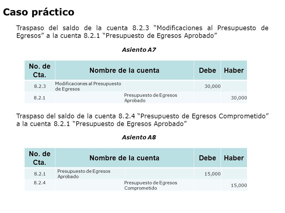 No. de Cta. Nombre de la cuentaDebeHaber 8.2.3 Modificaciones al Presupuesto de Egresos 30,000 8.2.1 Presupuesto de Egresos Aprobado 30,000 Asiento A7