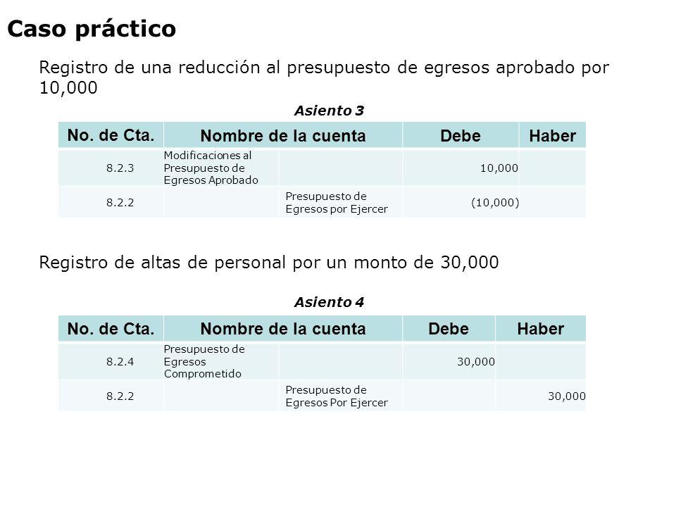 Caso práctico Registro de una reducción al presupuesto de egresos aprobado por 10,000 No. de Cta. Nombre de la cuentaDebeHaber 8.2.3 Modificaciones al