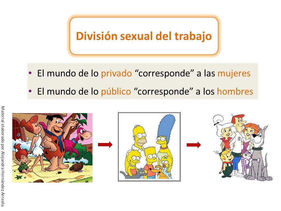 El mundo de lo privado corresponde a las mujeres El mundo de lo público corresponde a los hombres División sexual del trabajo Material elaborado por A