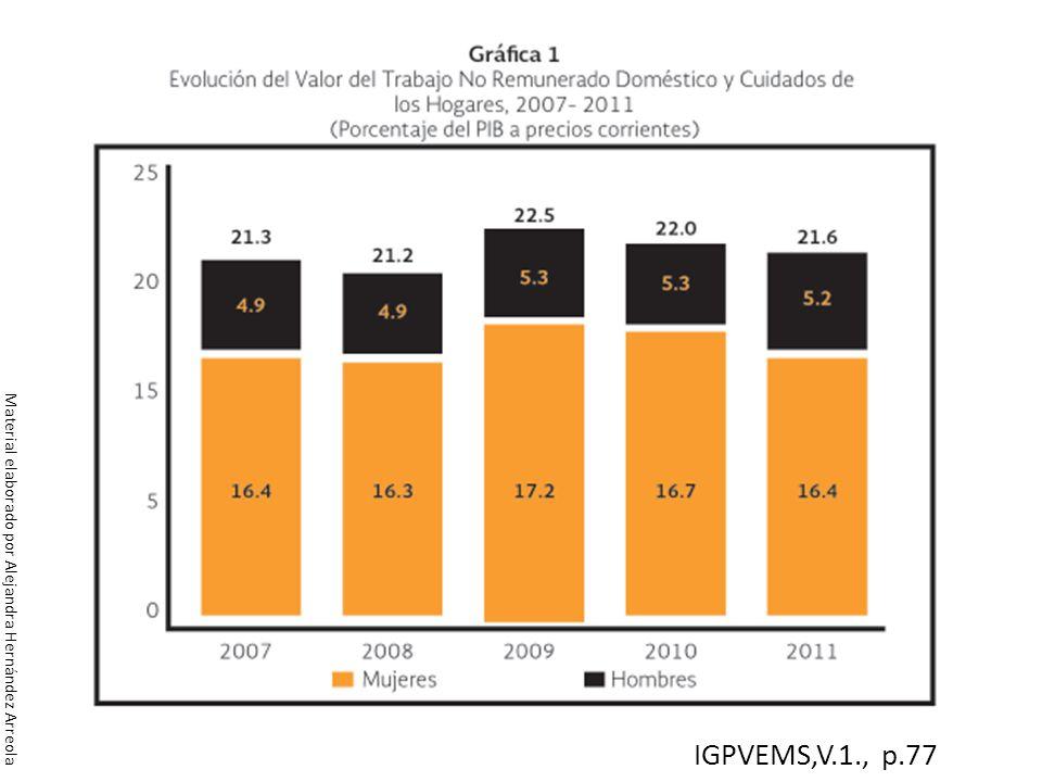 IGPVEMS,V.1., p.77 Material elaborado por Alejandra Hernández Arreola