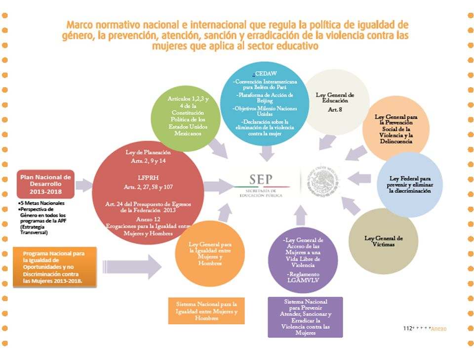 Material elaborado por Alejandra Hernández Arreola Marco legal 60 min. Tema 4. Discriminación y violencias en la escuela