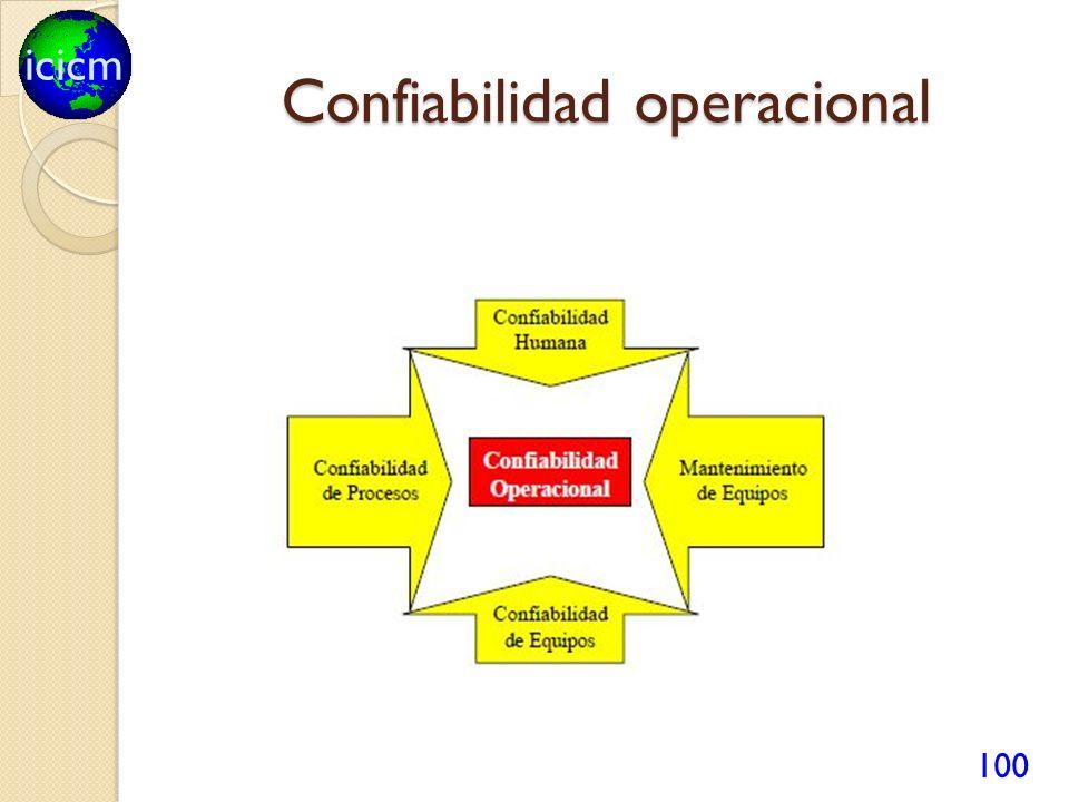 icicm Confiabilidad operacional 100
