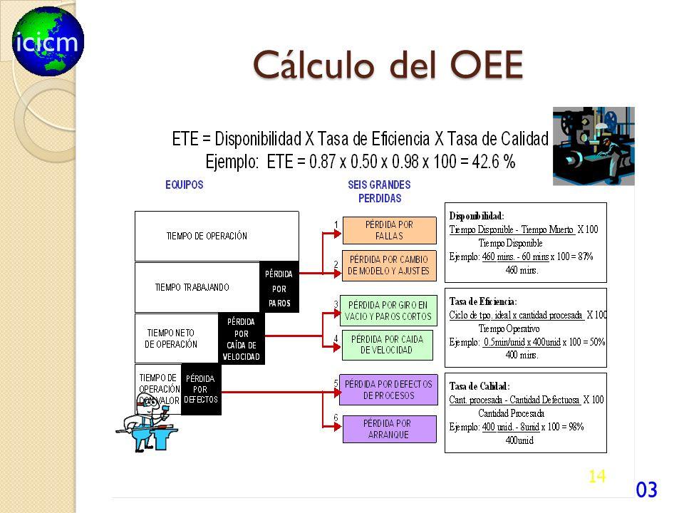 icicm Cálculo del OEE 103