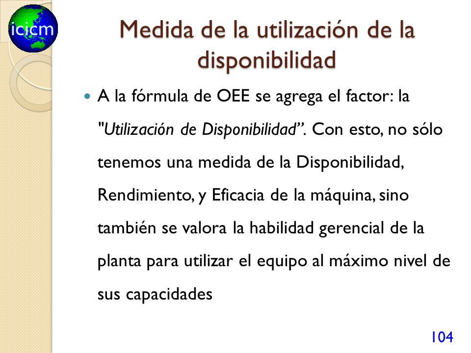 icicm Medida de la utilización de la disponibilidad A la fórmula de OEE se agrega el factor: la