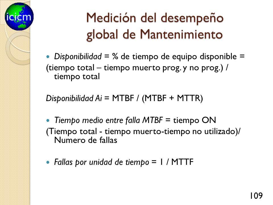 icicm 109 Medición del desempeño global de Mantenimiento Disponibilidad = % de tiempo de equipo disponible = (tiempo total – tiempo muerto prog. y no