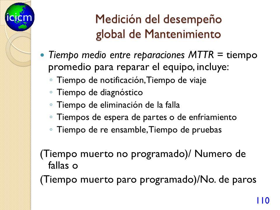 icicm 110 Medición del desempeño global de Mantenimiento Tiempo medio entre reparaciones MTTR = tiempo promedio para reparar el equipo, incluye: Tiemp