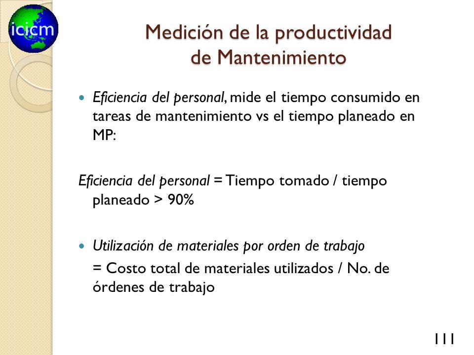 icicm 111 Medición de la productividad de Mantenimiento Eficiencia del personal, mide el tiempo consumido en tareas de mantenimiento vs el tiempo plan