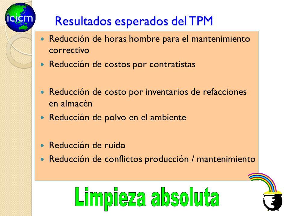 icicm Resultados esperados del TPM Reducción de horas hombre para el mantenimiento correctivo Reducción de costos por contratistas Reducción de costo
