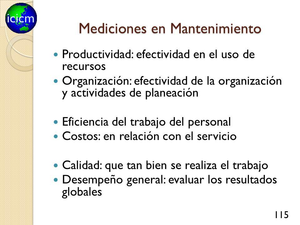 icicm 115 Mediciones en Mantenimiento Productividad: efectividad en el uso de recursos Organización: efectividad de la organización y actividades de p